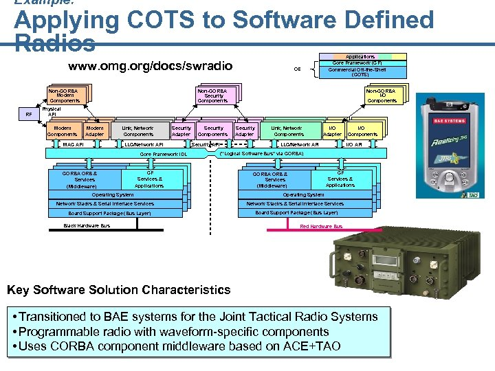 Example: Applying COTS to Software Defined Radios www. omg. org/docs/swradio Non-CORBA Modem Components RF