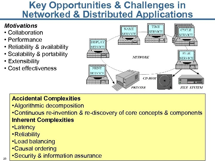 Key Opportunities & Challenges in Networked & Distributed Applications Motivations • Collaboration • Performance