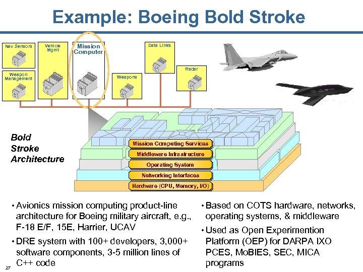 Example: Boeing Bold Stroke Nav Sensors Vehicle Mgmt Mission Computer Data Links Radar Weapon