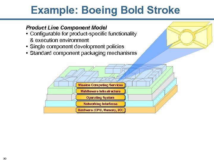Example: Boeing Bold Stroke Product Line Component Model • Configurable for product-specific functionality &