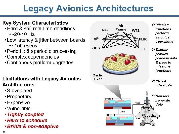 Legacy Avionics Architectures Key System Characteristics • Hard & soft real-time deadlines • ~20