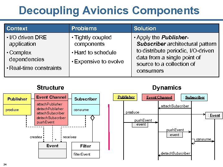 Decoupling Avionics Components Context Problems Solution • I/O driven DRE • Tightly coupled •