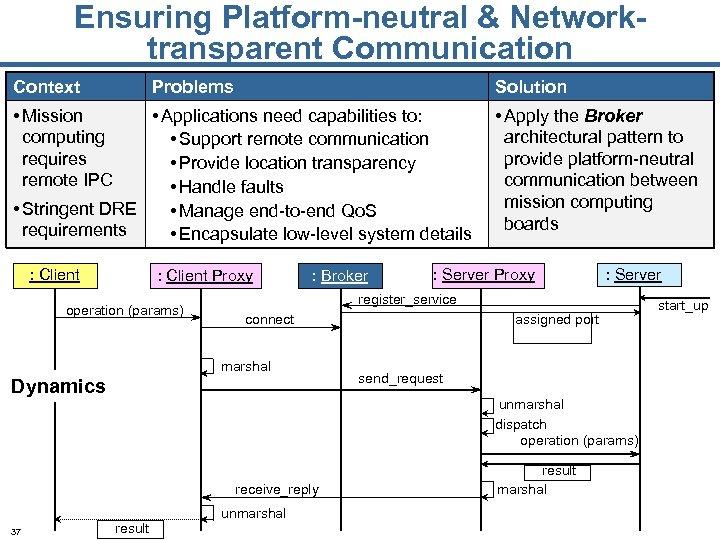 Ensuring Platform-neutral & Networktransparent Communication Context Problems Solution • Mission computing requires remote IPC
