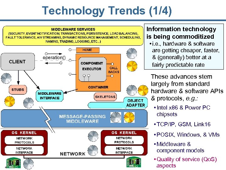 Technology Trends (1/4) Information technology is being commoditized • i. e. , hardware &