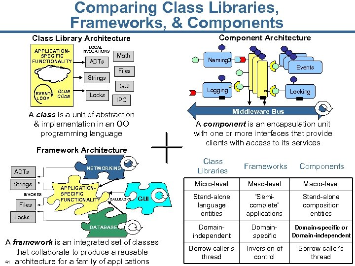 Comparing Class Libraries, Frameworks, & Components Component Architecture Class Library Architecture APPLICATIONSPECIFIC FUNCTIONALITY LOCAL