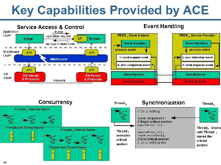 Key Capabilities Provided by ACE Service Access & Control Concurrency 45 Event Handling Synchronization