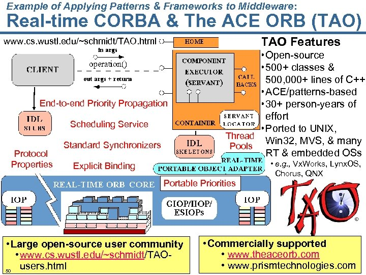 Example of Applying Patterns & Frameworks to Middleware: Real-time CORBA & The ACE ORB