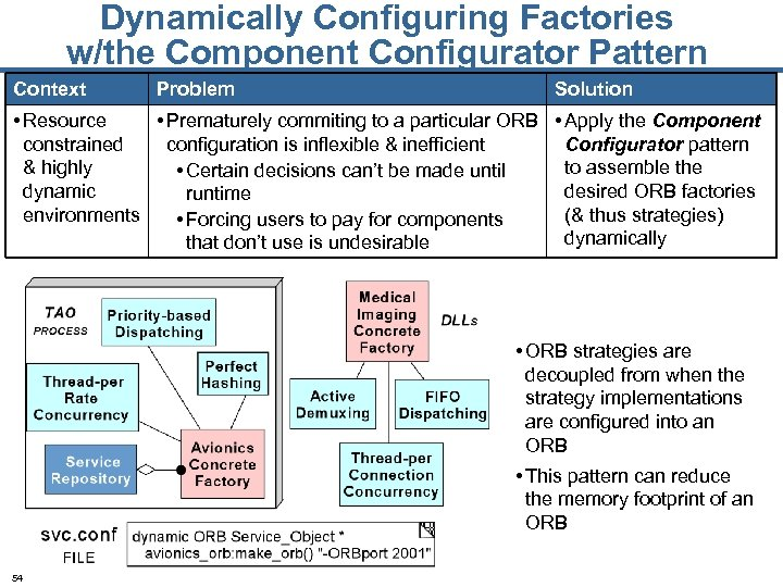 Dynamically Configuring Factories w/the Component Configurator Pattern Context Problem Solution • Resource • Prematurely