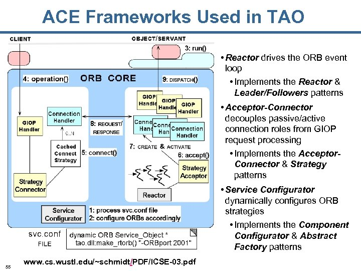 ACE Frameworks Used in TAO • Reactor drives the ORB event loop • Implements