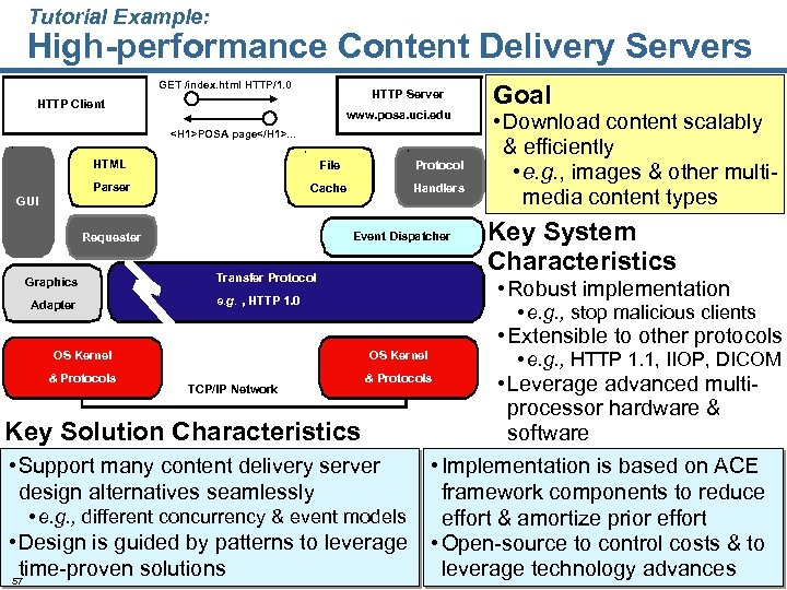 Tutorial Example: High-performance Content Delivery Servers GET /index. html HTTP/1. 0 HTTP Server HTTP