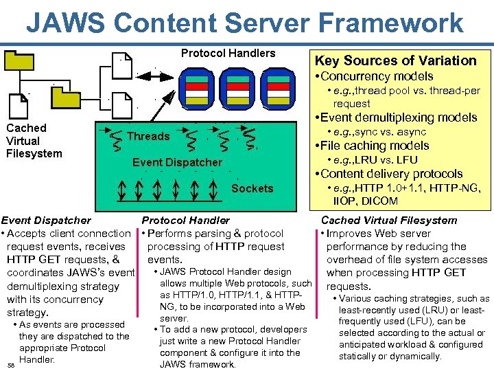 JAWS Content Server Framework Key Sources of Variation • Concurrency models • e. g.