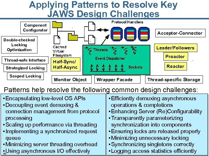 Applying Patterns to Resolve Key JAWS Design Challenges Component Configurator Acceptor-Connector Double-checked Locking Optimization