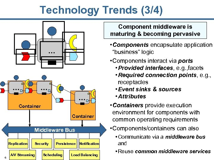 Technology Trends (3/4) Component middleware is maturing & becoming pervasive … … Container Middleware