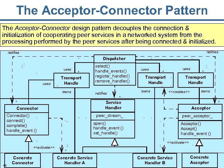The Acceptor-Connector Pattern The Acceptor-Connector design pattern decouples the connection & initialization of cooperating