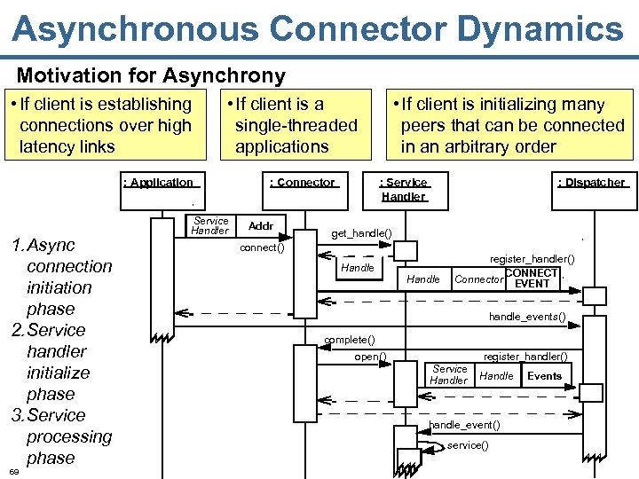 Asynchronous Connector Dynamics Motivation for Asynchrony • If client is establishing connections over high
