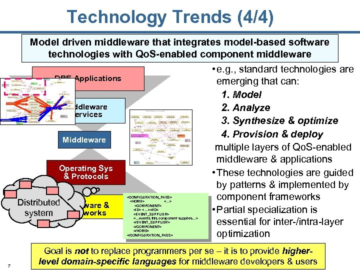 Technology Trends (4/4) Model driven middleware that integrates model-based software technologies with Qo. S-enabled