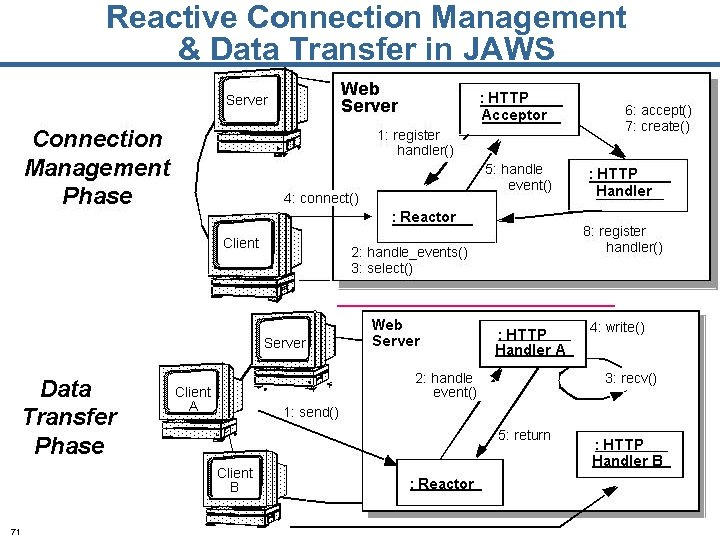 Reactive Connection Management & Data Transfer in JAWS 71