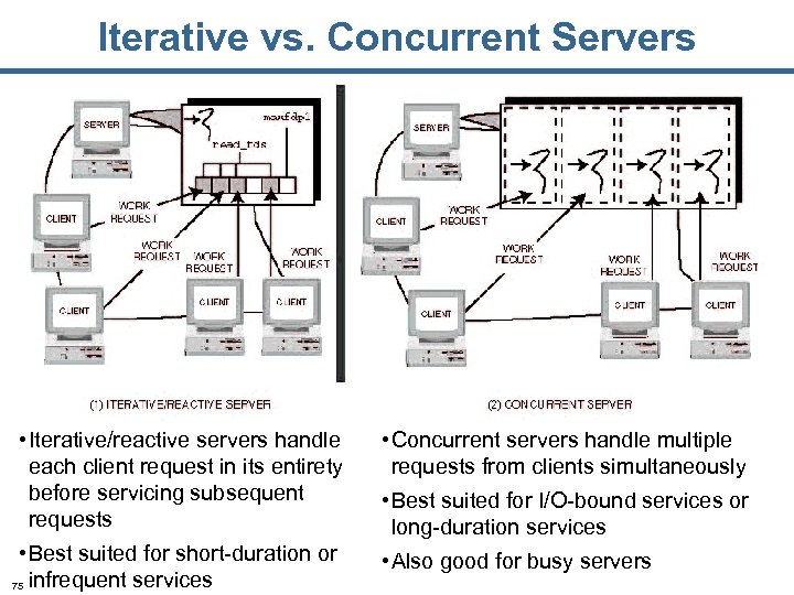 Iterative vs. Concurrent Servers • Iterative/reactive servers handle each client request in its entirety