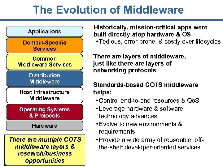 The Evolution of Middleware Applications Domain-Specific Services Common Middleware Services Distribution Middleware Host Infrastructure