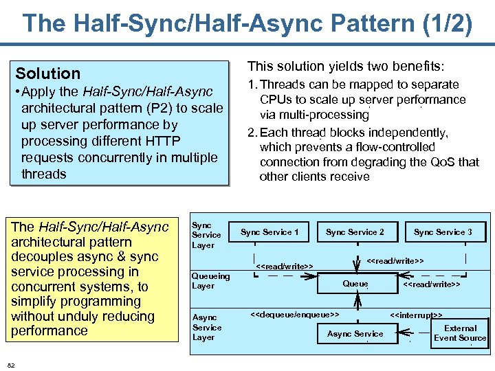 The Half-Sync/Half-Async Pattern (1/2) This solution yields two benefits: Solution • Apply the Half-Sync/Half-Async