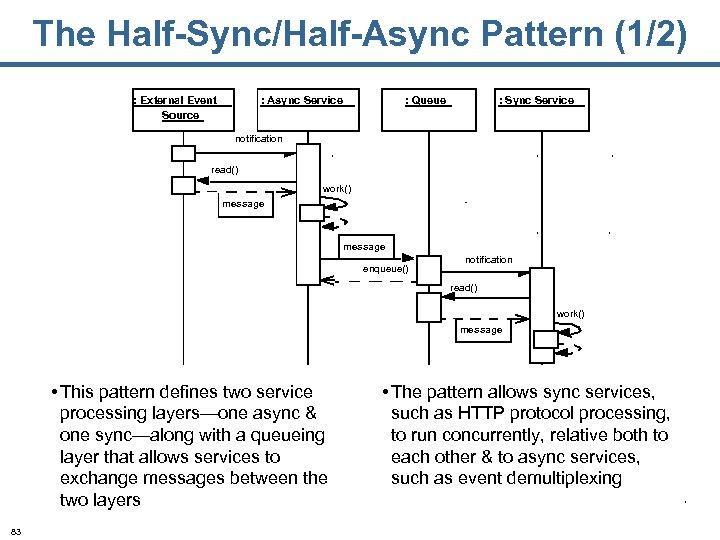 The Half-Sync/Half-Async Pattern (1/2) : External Event Source : Async Service : Queue :