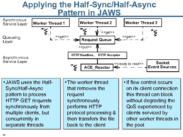 Applying the Half-Sync/Half-Async Pattern in JAWS Synchronous Service Layer Worker Thread 1 Worker Thread