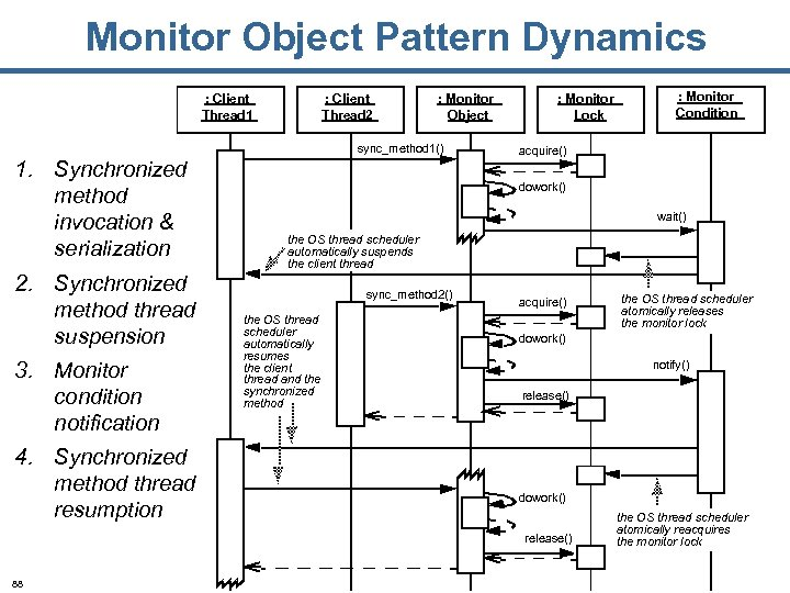 Monitor Object Pattern Dynamics : Client Thread 1 : Client Thread 2 : Monitor