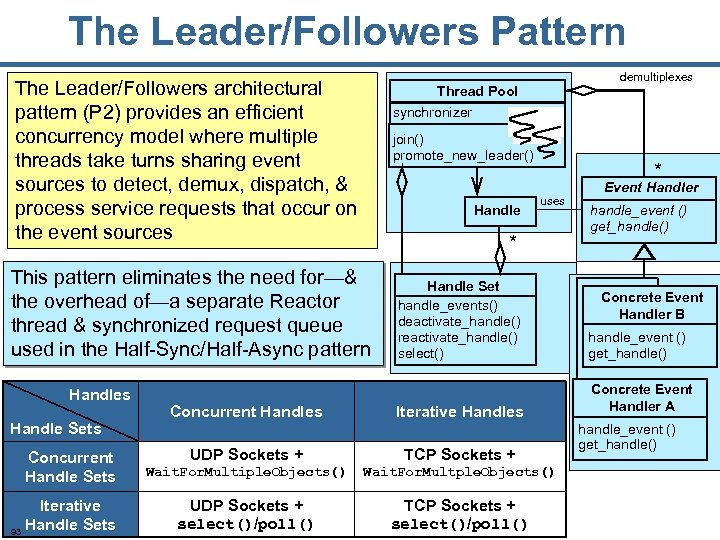 The Leader/Followers Pattern The Leader/Followers architectural pattern (P 2) provides an efficient concurrency model