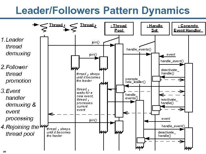 Leader/Followers Pattern Dynamics Thread 1 1. Leader thread demuxing Thread 2 : Thread Pool