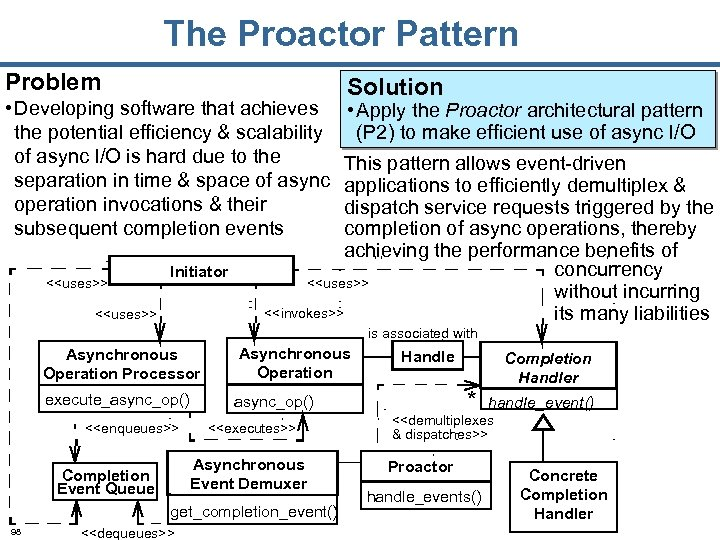 The Proactor Pattern Problem • Developing software that achieves the potential efficiency & scalability