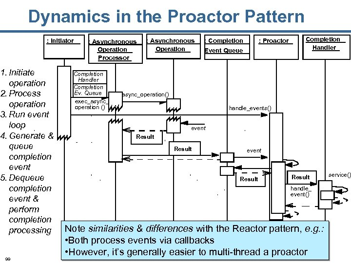 Dynamics in the Proactor Pattern : Initiator 1. Initiate operation 2. Process operation 3.