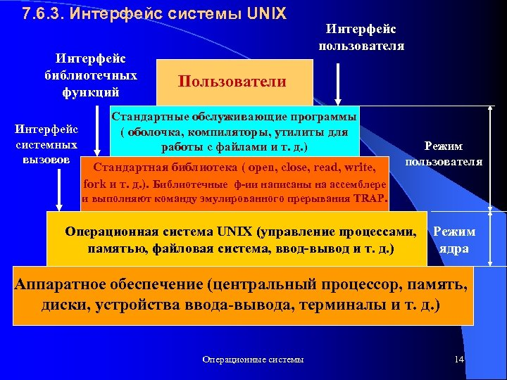 7. 6. 3. Интерфейс системы UNIX Интерфейс библиотечных функций Интерфейс системных вызовов Интерфейс пользователя