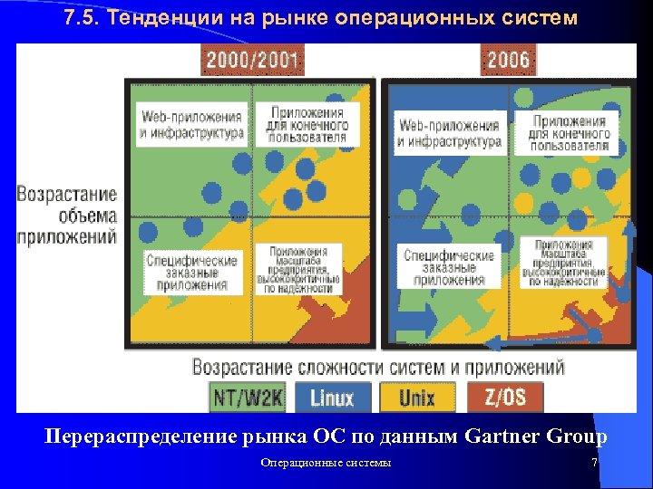 7. 5. Тенденции на рынке операционных систем Перераспределение рынка ОС по данным Gartner Group