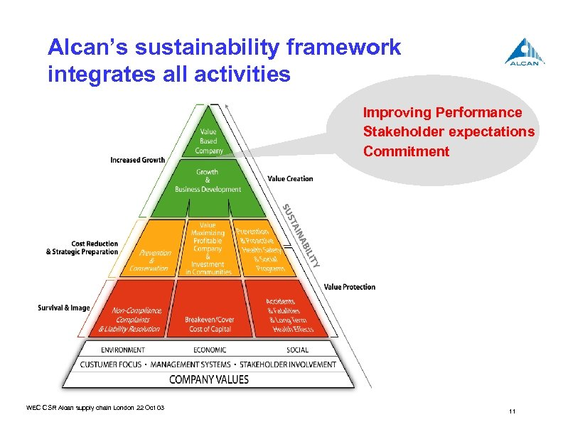 Alcan's sustainability framework integrates all activities Improving Performance Stakeholder expectations Commitment WEC CSR Alcan
