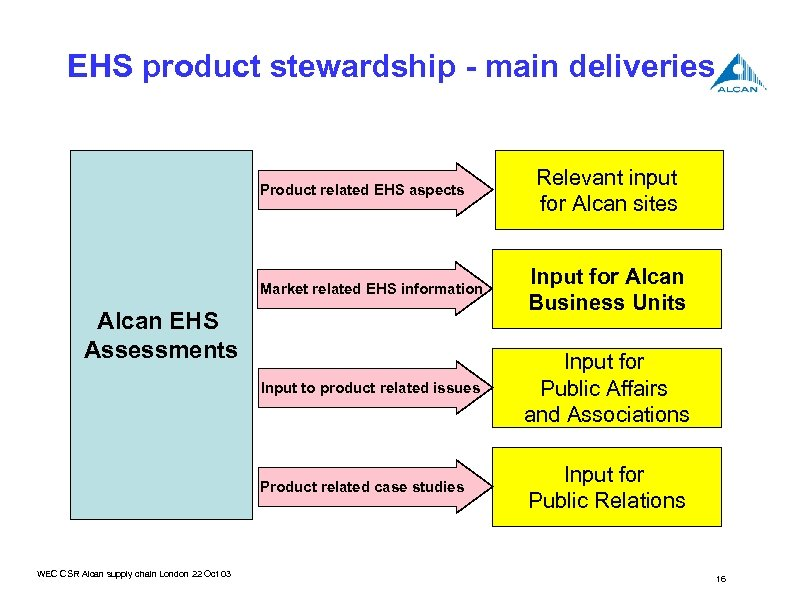 EHS product stewardship - main deliveries Product related EHS aspects Relevant input for Alcan