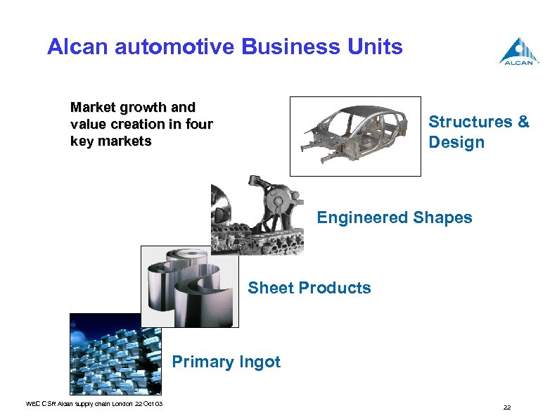 Alcan automotive Business Units Market growth and value creation in four key markets Structures