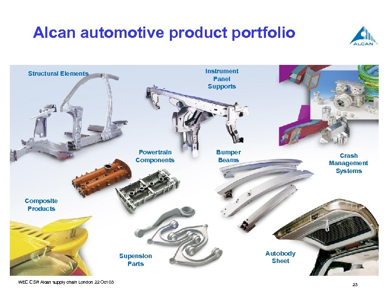 Assets & Capabilities Alcan automotive product portfolio Instrument Panel Supports Structural Elements Powertrain Components