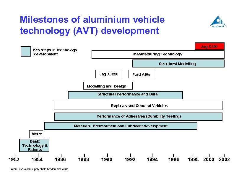 Milestones of aluminium vehicle technology (AVT) development Jag X 350 Key steps in technology