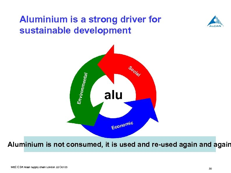 Aluminium is a strong driver for sustainable development So Envir onme ntal ci al