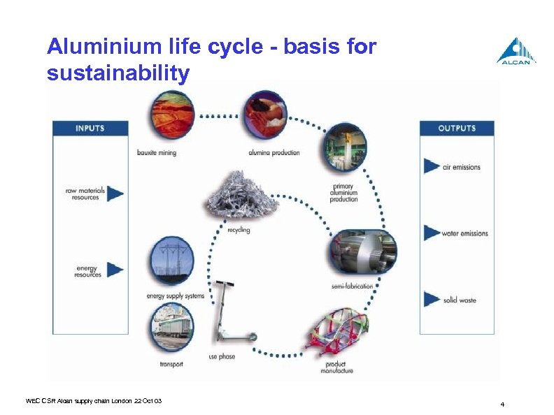 Aluminium life cycle - basis for sustainability WEC CSR Alcan supply chain London 22