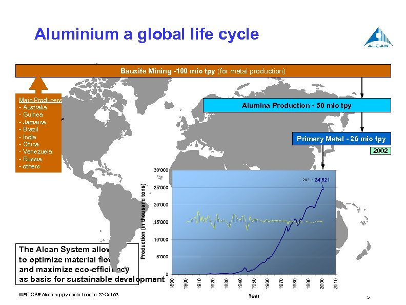 Aluminium a global life cycle Bauxite Mining -100 mio tpy (for metal production) Main