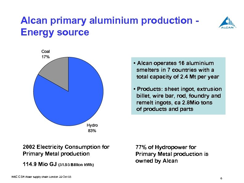 Alcan primary aluminium production Energy source • Alcan operates 16 aluminium smelters in 7