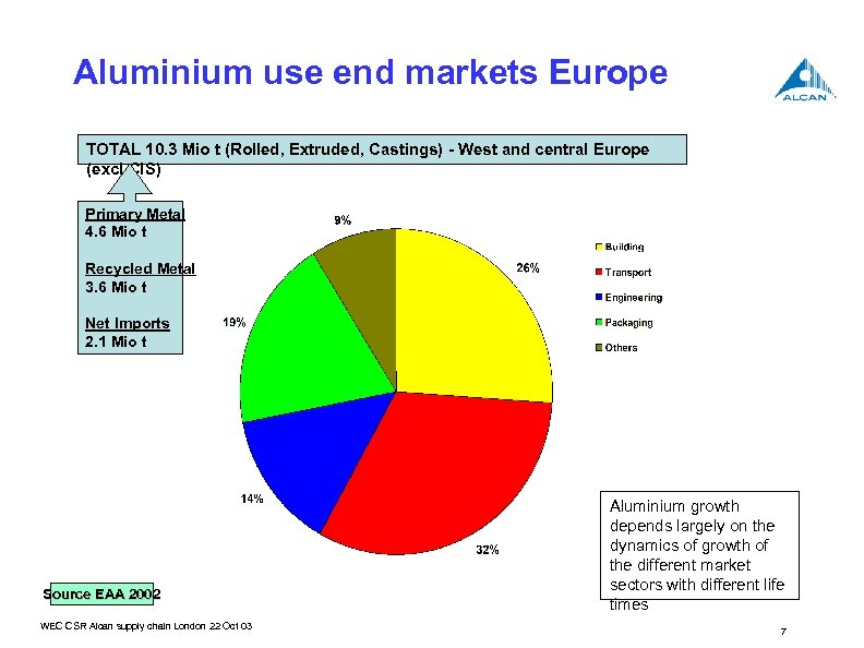 Aluminium use end markets Europe TOTAL 10. 3 Mio t (Rolled, Extruded, Castings) -