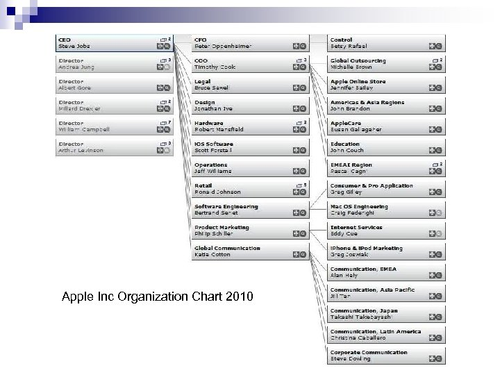 Apple Inc Organization Chart 2010