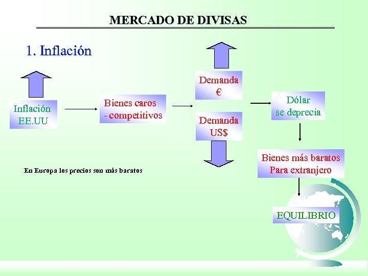 MERCADO DE DIVISAS 1. Inflación EE. UU Bienes caros - competitivos En Europa los