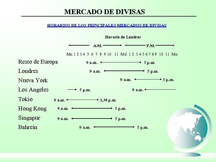 MERCADO DE DIVISAS HORARIOS DE LOS PRINCIPALES MERCADOS DE DIVISAS Horario de Londres A.