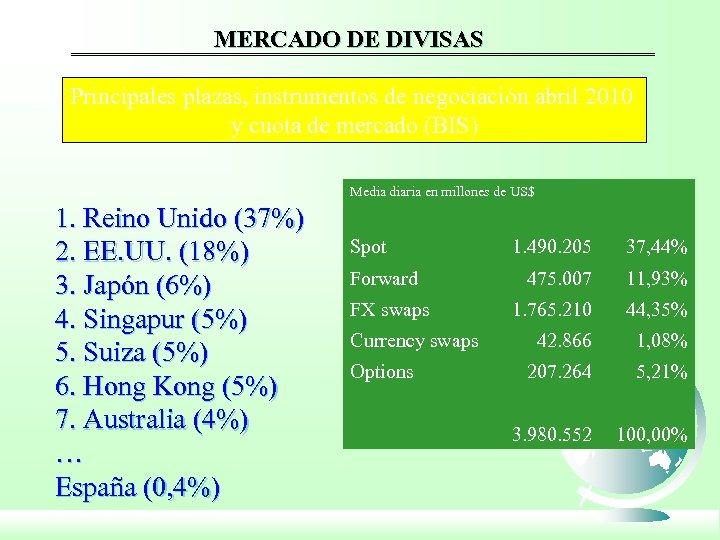 MERCADO DE DIVISAS Principales plazas, instrumentos de negociación abril 2010 y cuota de mercado