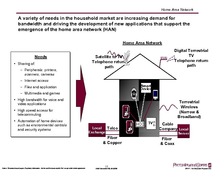 Home Area Network A variety of needs in the household market are increasing demand