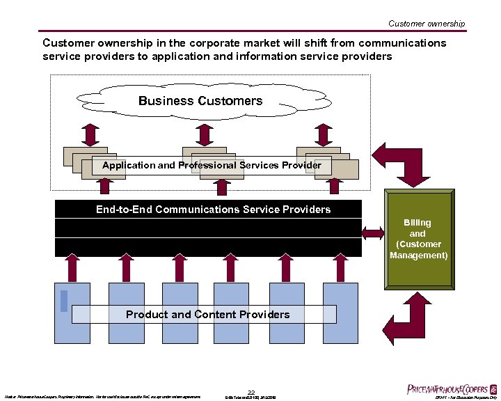 On-Net (Corporate) Customer ownership in the corporate market will shift from communications service providers