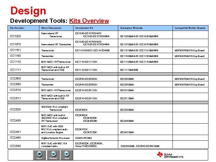 Cc1101 Rf Sniffer